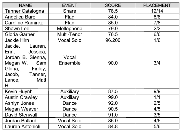 2017 solo ensemble results
